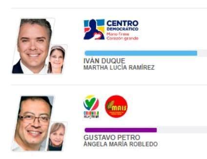 Colombie : droite dure et gauche indépendante au second tour (Anne Proenza/ Libération)