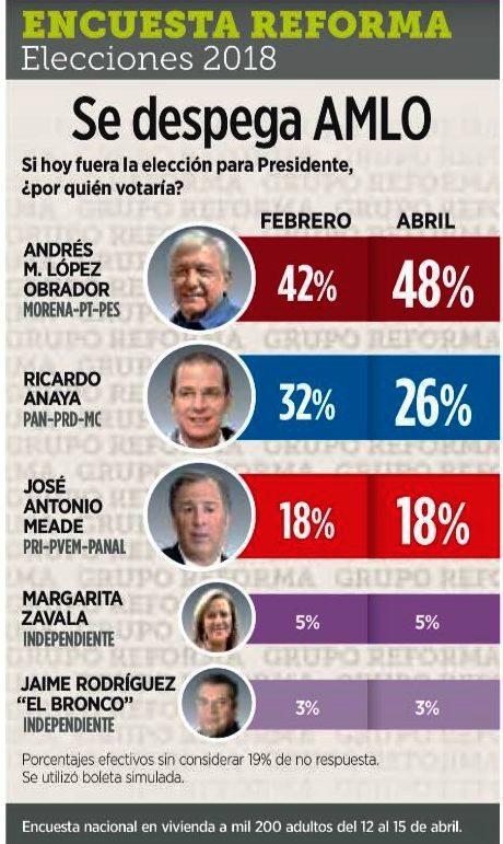 Mexique : López Obrador, l'espoir à gauche (Françoise Escarpit/Politis)