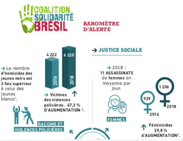 Au Brésil, toujours plus de violences contre la société civile et les communautés autochtones (Victor Chaix, Reporterre)