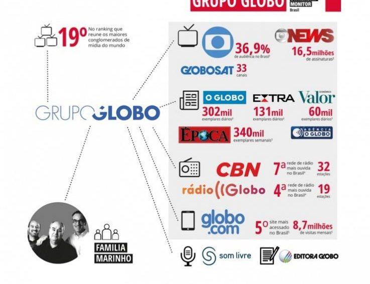 L'inquiétant panorama des médias au Brésil (Mélanie Toulhoat, Nils Solari / Acrimed)