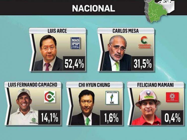 Bolivie: Luis Arce, candidat de gauche, vainqueur de la présidentielle (revue de presse)