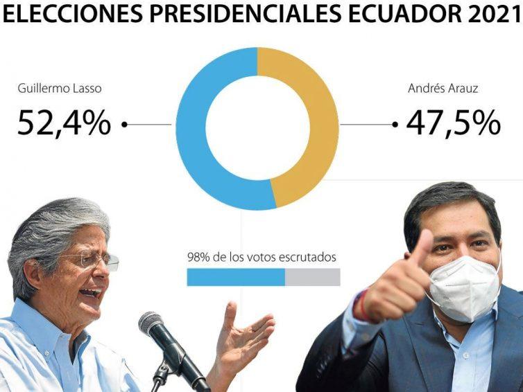 La victoire fragile du néolibéralisme en Équateur (Alexis Medina / Contretemps)