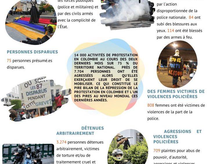#SOSColombia: qu'est-ce qu'il se passe en Colombie? (Nexus Human Rights)